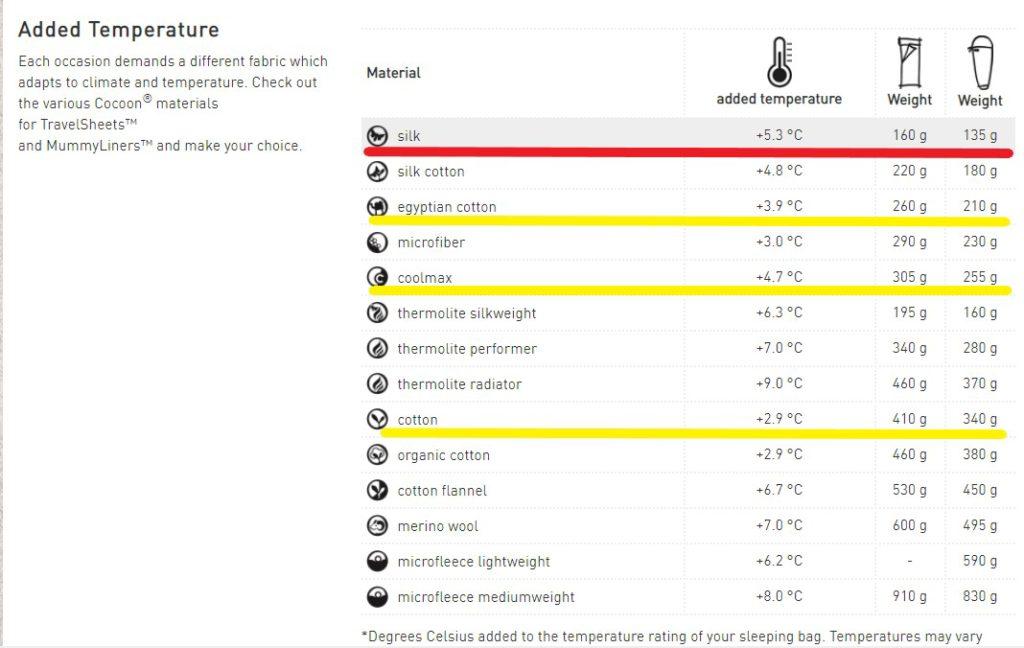 コクーン防寒アップ素材別温度チャート